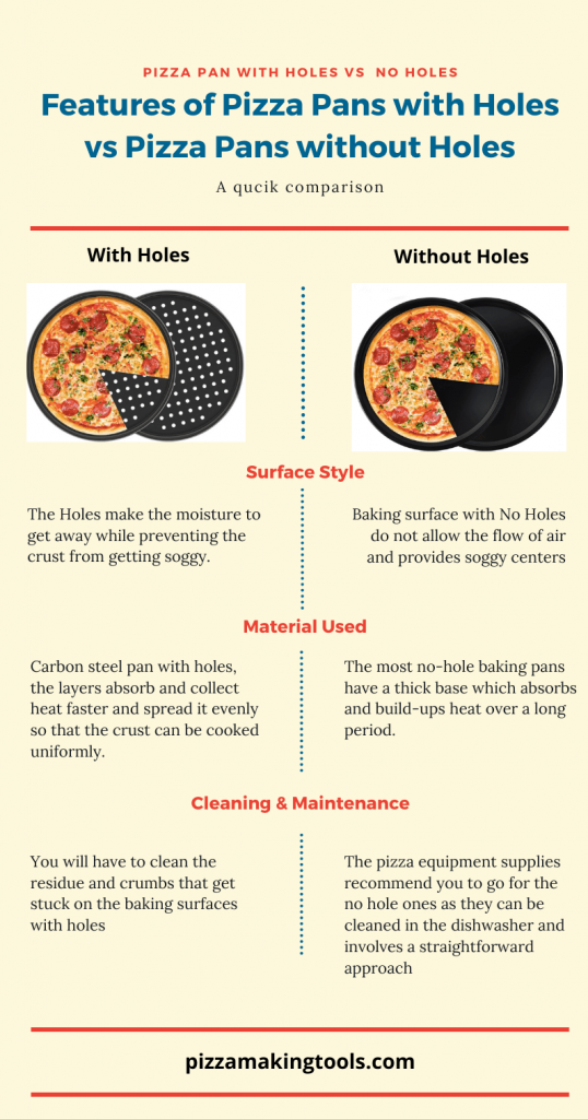 Pizza pans with hole vs no hole